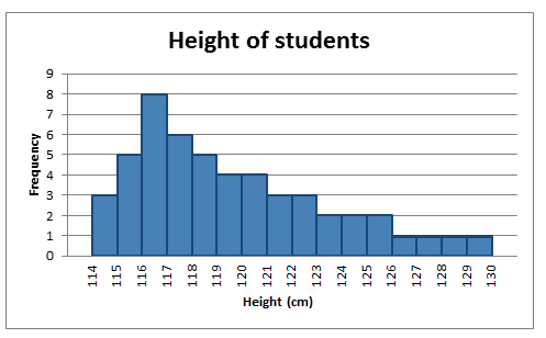 Positively skewed histogram