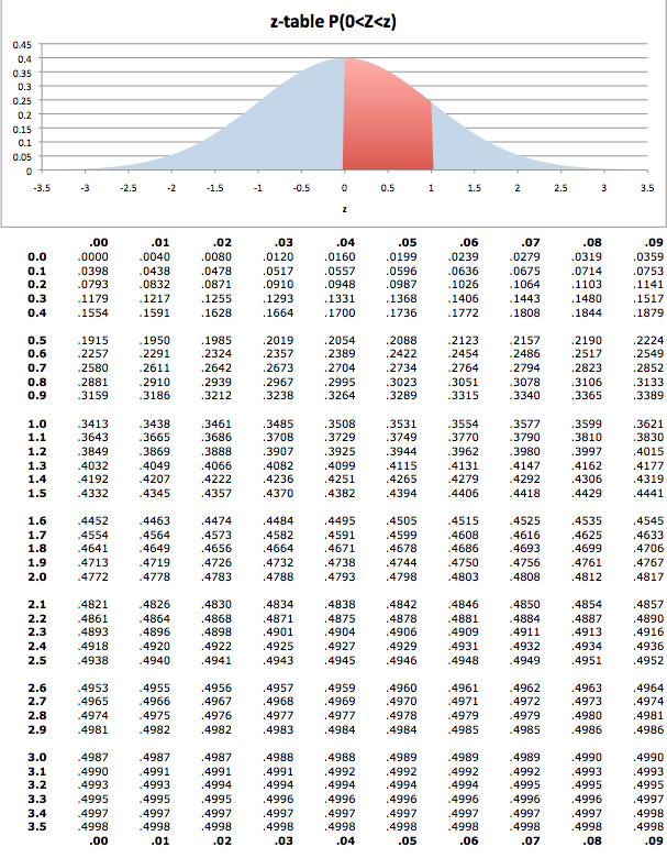 Probability Distribution Table Pdf | Brokeasshome.com Z Score Table Pdf