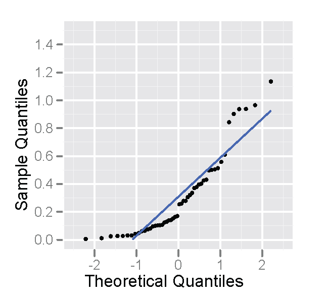 normal approximation for probability histograms
