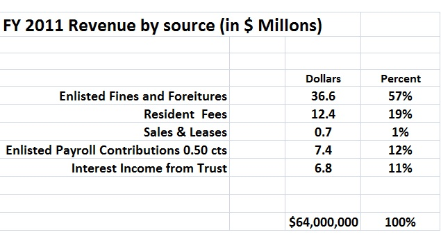 Budget: One Of The Uses Of Financial Statements Is As A Budgeting Tool, As  In This Example.  Components Of Income Statement