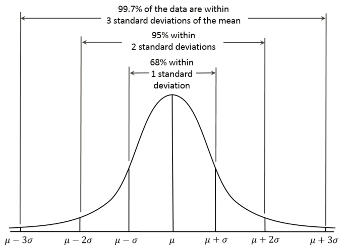 When creating a forecast utilizing past data, it is important to recognize the degree of certainty that can be reasonably applied to this forecast. By creating a normalized distribution, and identifying the percentage likelihood of a certain outcome, organizations can better prepare for all likely outcomes.