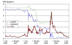 Market Efficiency Boundless Finance