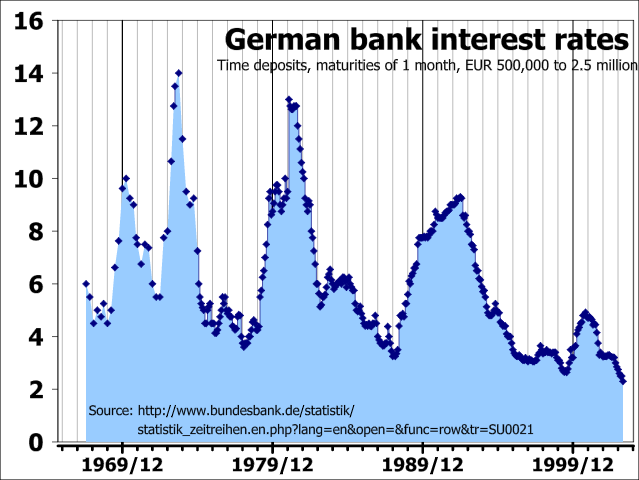 This chart illustrates changes in interest rates in Germany over time.