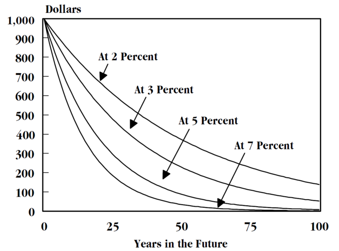 This chart illustrates the devaluation of capital over time as a result of various discount rates.