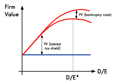 This graph illustrates a theoretical firm value maximizing curve when it comes to a debt-to-equity ratio. All this means is that each organization has the ideal balance between debt and equity, and finding the 'sweet spot' is a useful strategic aspect of financial leverage decisions.