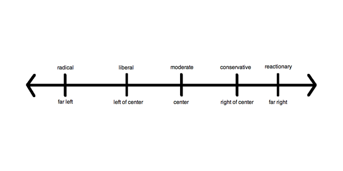 models of political ideology What are the most well-validated models of political ideology beyond the traditional left-right continuum.