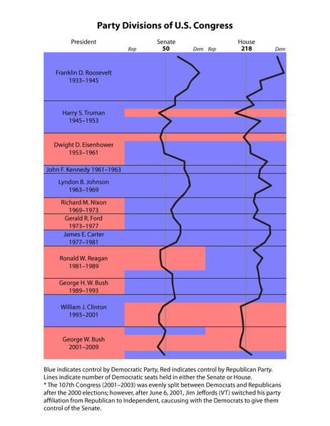 Divided Government In The United States Graphical Depiction Of The Party Division Of U S Congress 1933 2009