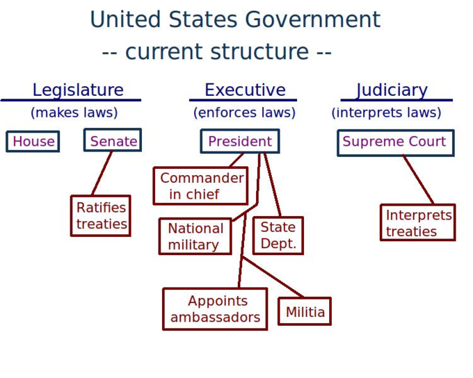 an analysis of the political system of federalism in the united states of america Politics and government of the united states of america  how does the american political system work how does the electoral process work, what is the structure .