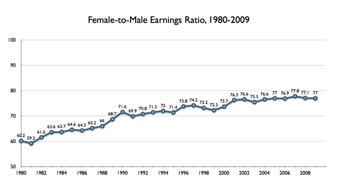 gender socialization boundless sociology gender pay gap in the united states 1980 2009 this graph depicts the female to male earnings ratio median yearly earnings among full time