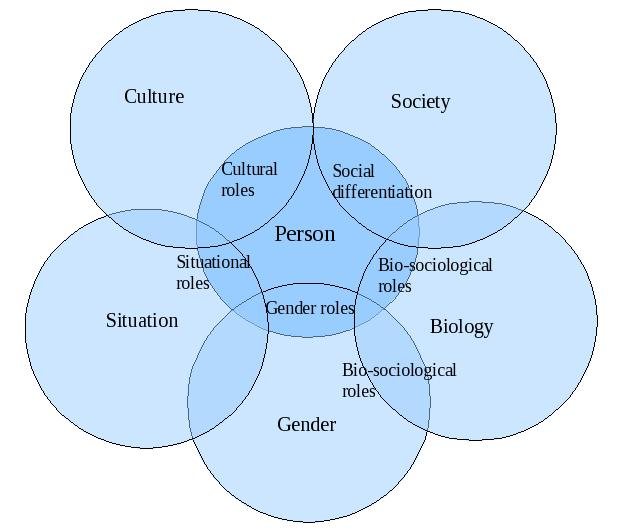 symbolic interactionist view of gender roles Meaning of family, rather than their views on traditional gender roles and   symbolic interactionism is important for understanding infertility.