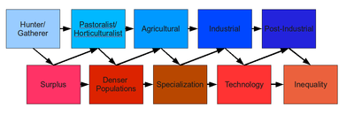 the similarities between the industrial and technological revolutions Venn diagram: compare and contrast planning tool 1 venn diagram: compare and contrast planning tool the industrial the digital revolution revolutionstarted from1760 - 1820 - 40 started 1980 - present dayindustrial revolution is about how similarities digital revolution is abouteverything developed technology and how it has things were.