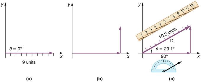 Vectors | Boundless Physics
