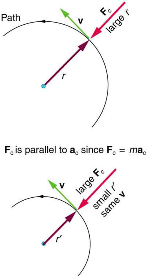 velocity  acceleration  and force