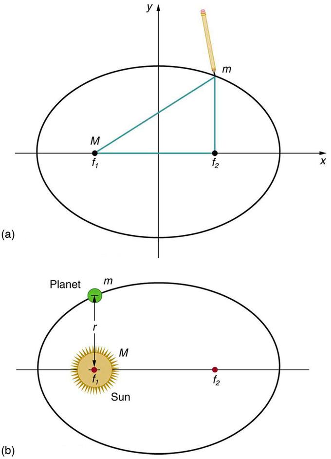 image  ellipses and kepler's first law: