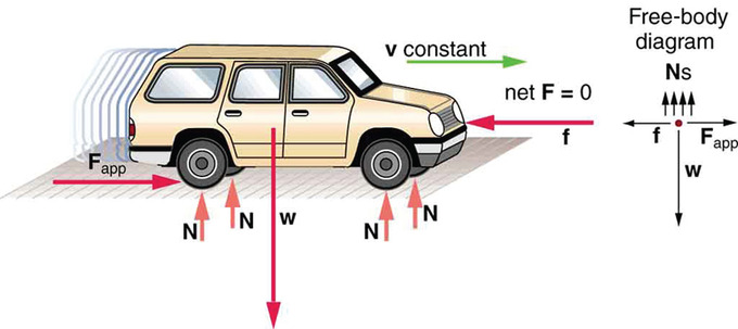 a car in dynamic equilibrium: this car is in dynamic equilibrium because it  is moving at constant velocity  the forces in all directions are balanced