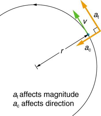 Quantities Of Rotational Kinematics Boundless Physics