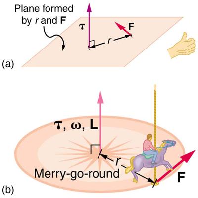 Torque Equation Angular Velocity