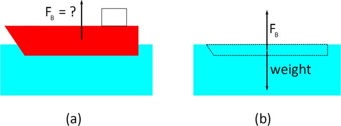 Archimedes' Principle | Boundless Physics