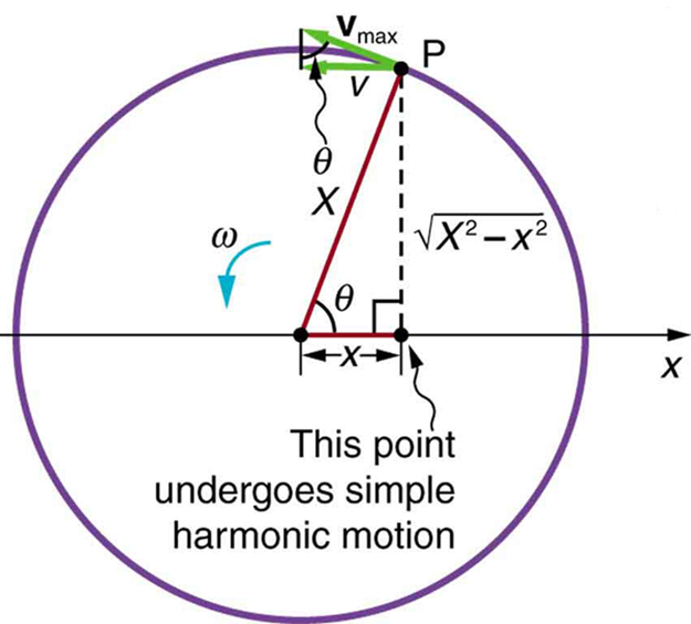 periodic motion boundless physics rh courses lumenlearning com