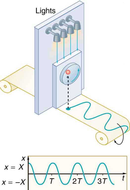 Periodic Motion | Boundless Physics