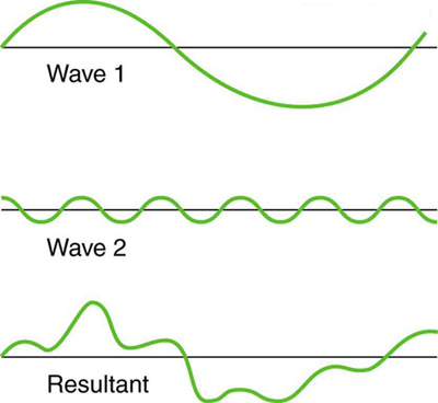 wave behavior and interaction | boundless physics, Human Body