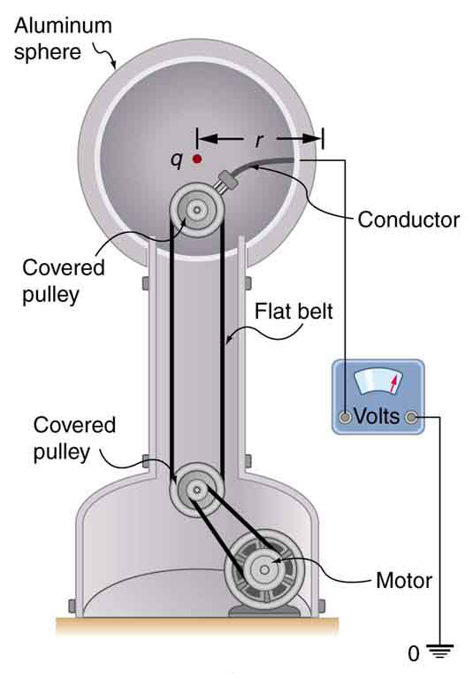 electric generator physics. image electric generator physics