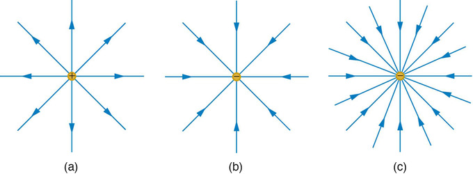 Motion of a charged particle in a magnetic field boundless physics electric field generated by point charges the electric field surrounding three different point charges a a positive charge b a negative charge of ccuart Images