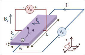 Magnetic Fields, Magnetic Forces, and Conductors | Boundless