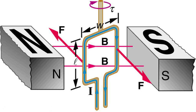 figure 23 08 01a magnetic fields, magnetic forces, and conductors boundless physics magnetic field around a wire diagram at soozxer.org