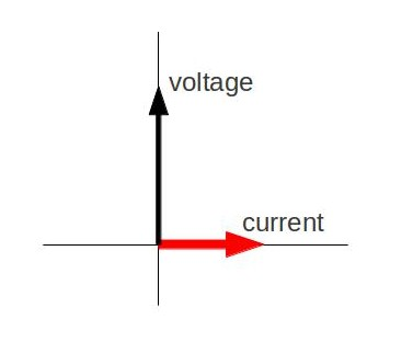 phasor diagram: phasor diagram for an ac circuit with an inductor