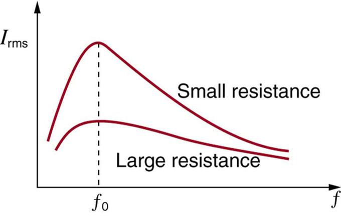 Ac Circuits Boundless Physics