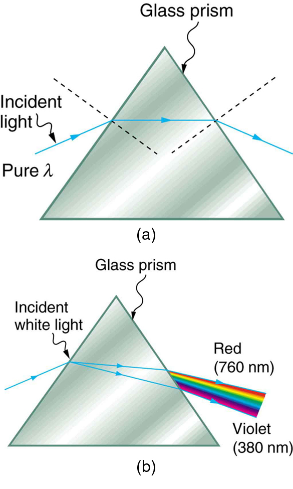 Reflection refraction and dispersion boundless physics image sciox Images