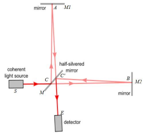Applications Of Wave Optics Boundless Physics