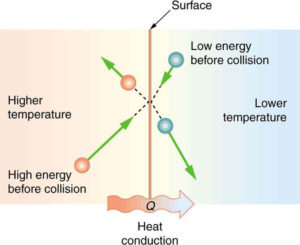Methods Of Heat Transfer Boundless Physics