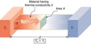 Methods of Heat Transfer | Boundless Physics