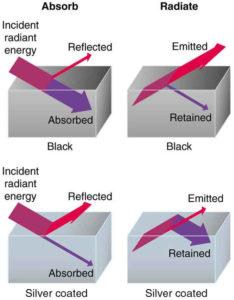 Methods of Heat Transfer | Boundless Physics