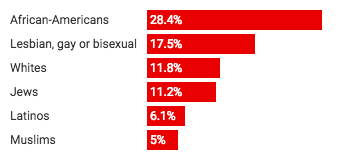 Bar graph of hate crimes in 2016. 28.4% targeted African-Americans, 17.5% lesbians, gays, or bisexual, 11.8% targeted whites, 11.2% targeted Jews, 6.1% Latinos, and 5% Muslims.