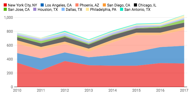A graph showing rising number of hate crimes since 2013 is shown. Listed on the X-Axis are the years 2010 through 2017. The Y-axis is numbered from 0 at the bottom to 1,000 at the top. The graph includes data from New York City, Los Angeles, Phoenix, San Diego, Chicago, San Jose, Houston, Dallas, Philadelphia, and San Antonio. The graph shows that each city trended upwards in hate crimes over the years with San Antonio having the most at around 800 to 1,000, and New York City having the least around 200 to 400.