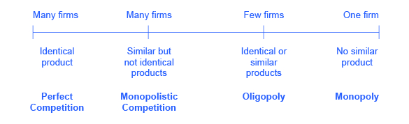 The line chart provides characteristics of perfect competition (many firms and identical product), monopolistic competition (many firms and similar but not identical products), oligopoly (few firms with identical or similar products), and monopoly (one firm with no similar products).