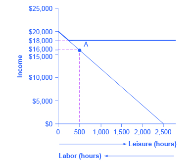 The graph shows a downward sloping line that begins at $20,000 on the y-axis and ends at 2,500 on the x-axis. A horizontal line extends from $18,000 on the y-axis. A dashed plum line extends from $16,000 on the y-axis and intersects with the vertical line extending from 500 on the x-axis at point A. Beneath the x-axis is an arrow pointing to the right indicating leisure (hours) and an arrow pointing to the left indicating labor (hours).
