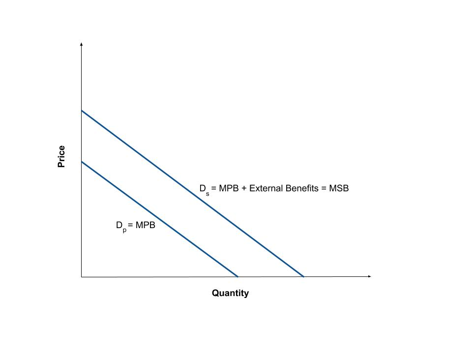 Two demand curves. The first is the private demand, or MPB, and the second shows that MPB plus external benefits equals the MSB.