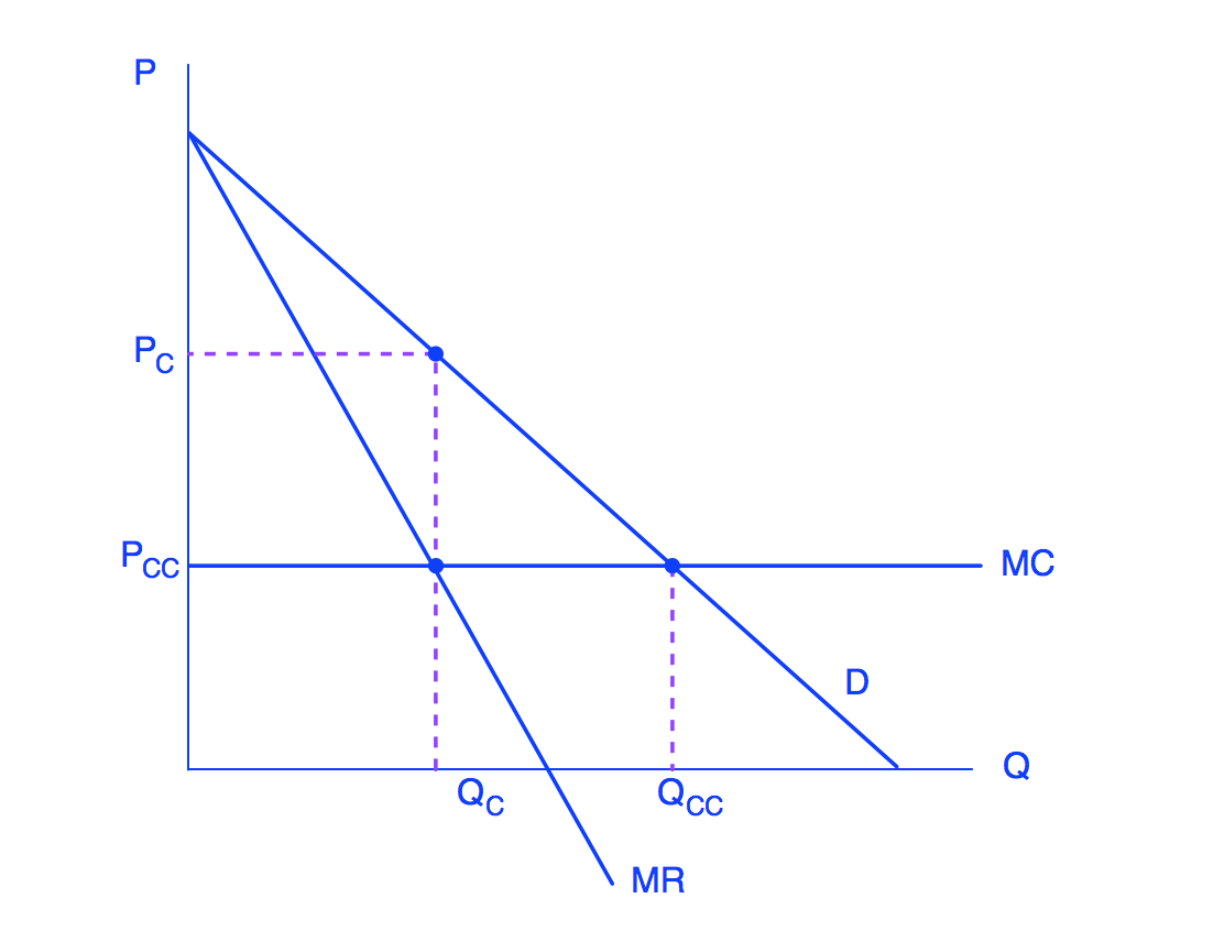 Graph showing Price on the y-axis and Quantity on the x-axis. There is a downward-sloping demand curve, and then a downward sloping marginal revenue curve that originates at the same price point, but marginal revenue intersects quantity at half the quantity of the demand curve. The marginal cost curve intersects both curves as a horizontal line. A monopolist maximizes profit where MC crosses demand at a lower price point, instead of where MC crosses MR, like a monopolist.
