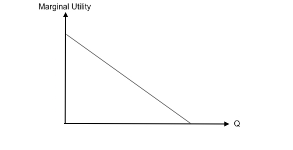 Graph of line with decreasing slope. Marginal utility is on the y-axis and quantity (Q) is on the x-axis.