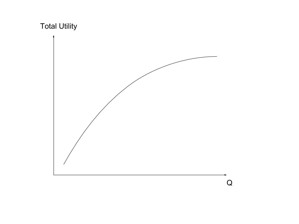 Graph showing a curved upward-sloping line for total utility