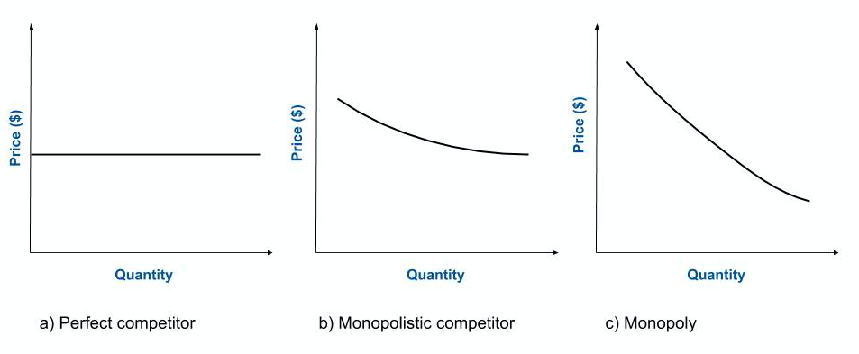 The three graphs show (a) a horizontal straight line to represent a perfectly competitive firm; (c) a gradually downward sloping, highly elastic curve to represent a monopolistically competitive firm; and (c) a downward sloping curve to represent a monopoly.