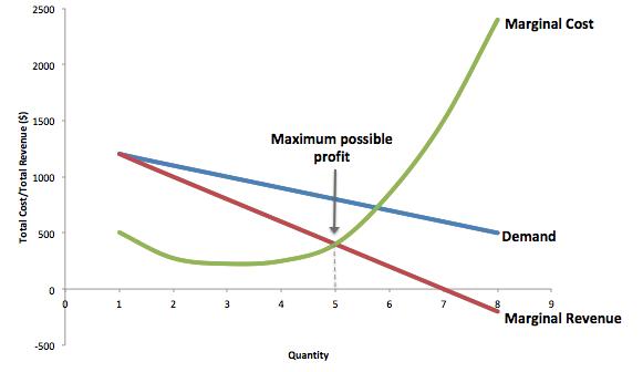 total revenue on a graph