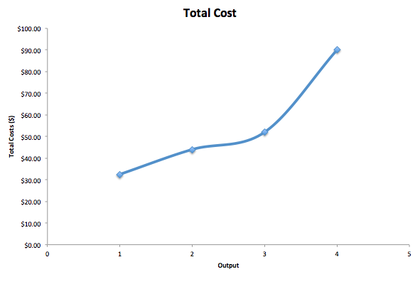 Upward sloping line showing the total cost curve.