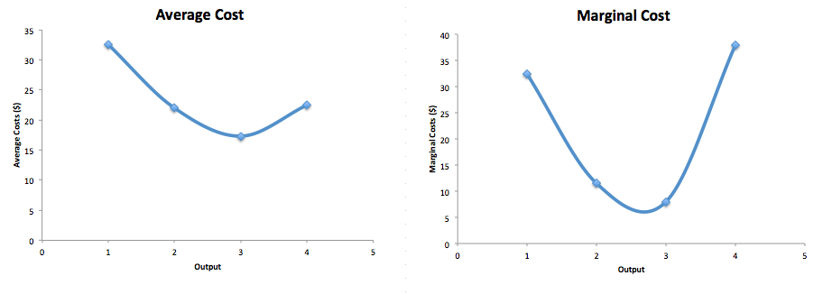 Figure a shows an average cost curve, which starts high, slopes down and then rises slightly. Figure b shows the marginal cost curve, which is a larger u-shape and starts high, the slopes down and back up.