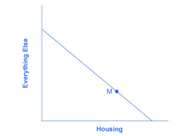 Graph with everything else on the y-axis and housing on the x-axis. Point M represents the equilibrium point.
