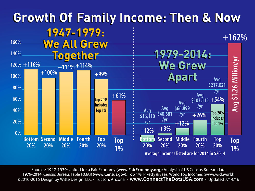 Growth of Family Income: From 1947-1979 vs. 1979-2014. Earlier, all 5 quintiles and the 1% grew, most around 100%, while in the past 30 years, average family income growth decline for the bottom 20%, rose only 3% for the second 20%, rose 12% for the middle fifth, rose 26% for the fourth 20%, then was up 54% for the top 20%. The top 1% grew by 162%.